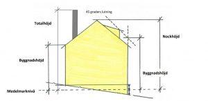 Attefallshus med källare regler
