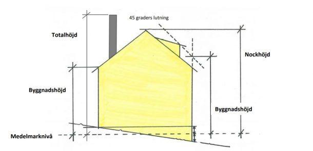 attefallshus med källare